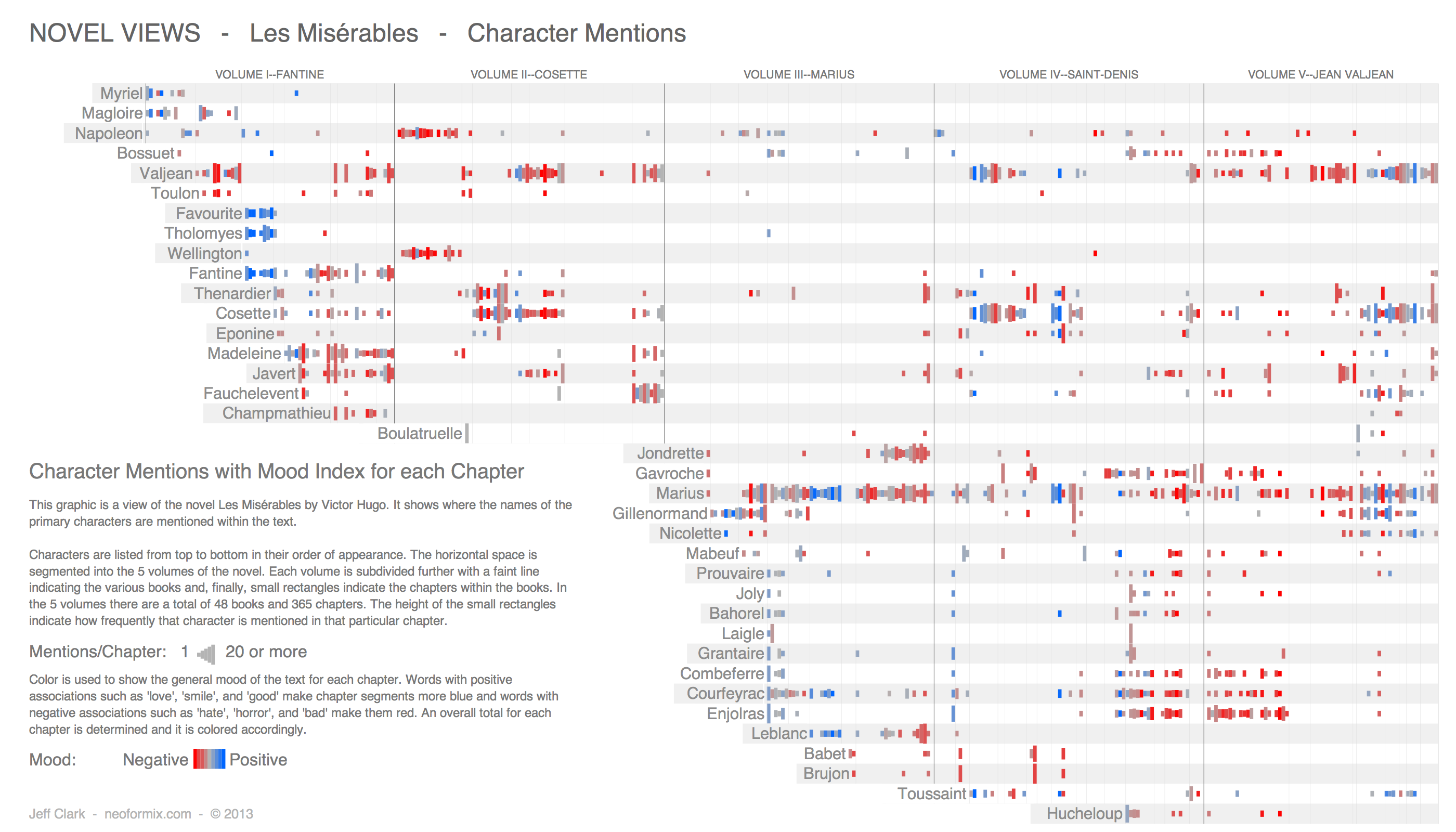 les miserables archives the paris review the paris review here is a mood index chart