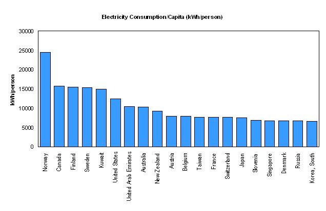 Energy Consumption Per Capita Uae